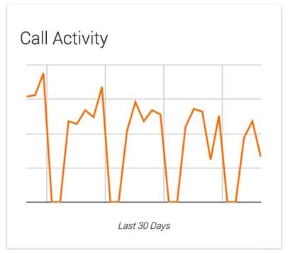 CallActivity