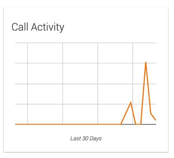 CallActivity2