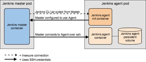ssh-agent-flow-3