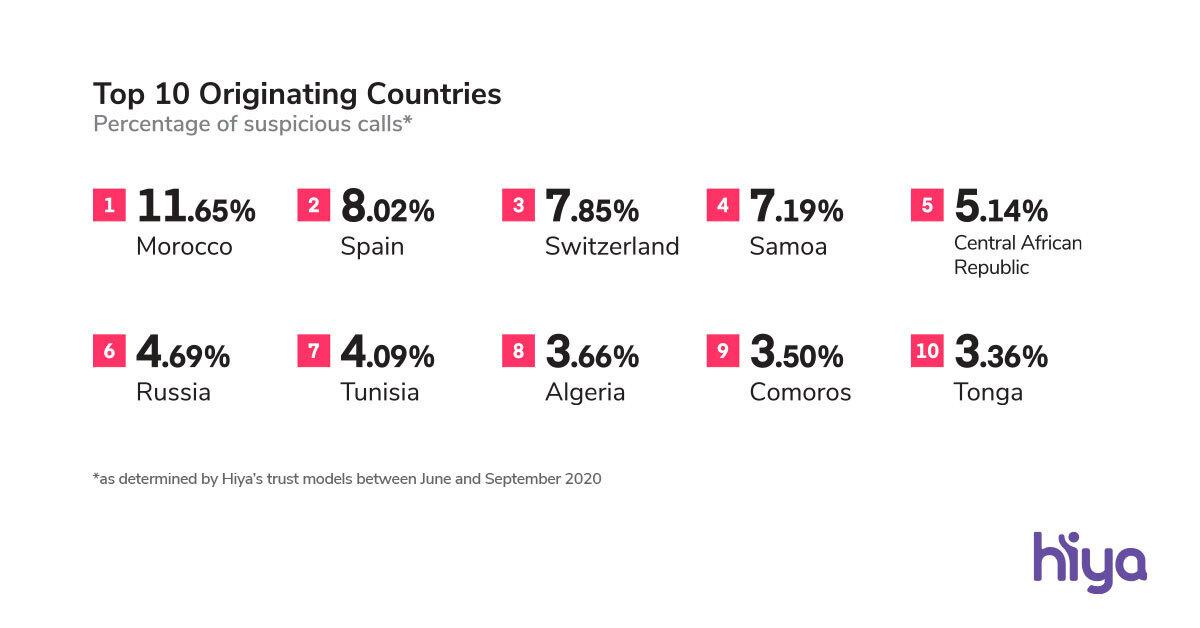 Top 10 countries for Wangiri